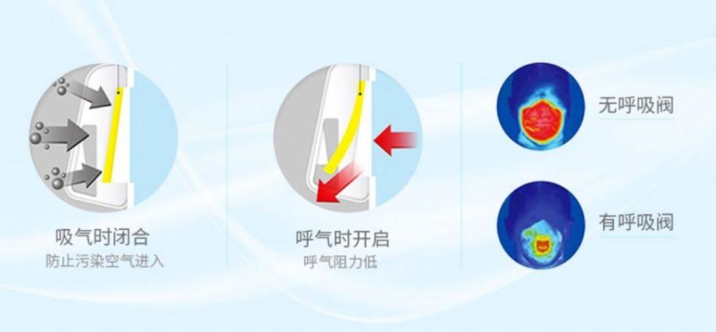 KN95口罩带呼吸阀开关和没有带呼吸阀有什么区别,哪个防护效果好